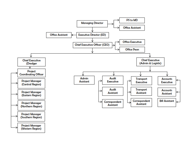 Western Dredge Tech-Organogram (New)_001